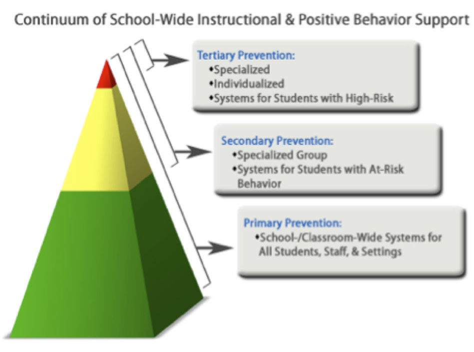 Diagram of Continuum of School-Wide Instructional & Positive Behavior Support
