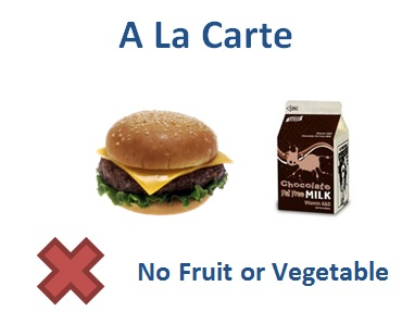 a la carte graphic of food groups that are not so children