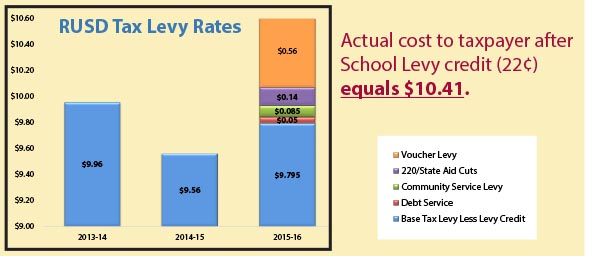 bar chart of RUSD tax levy rates